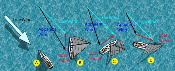 xy.php?image=http%3A%2F%2Fwww.nauticed.org%2Fblog%2Fwp-content%2Fuploads%2F2009%2F02%2Ftrue-wind.jpg