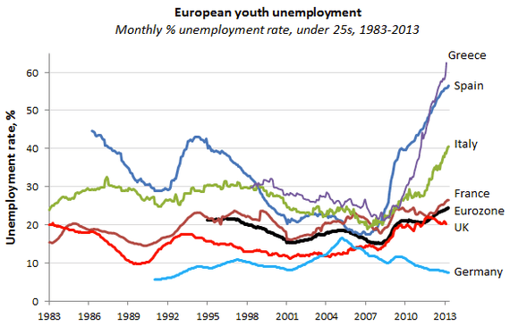 youth%20unemployment%202013-thumb-570x365-123208.png
