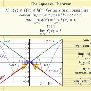 The Squeeze Theorem