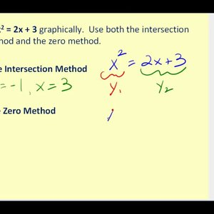 Solving Polynomial Equations Graphically