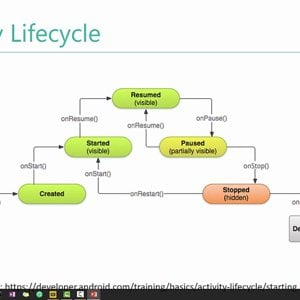Mobile (Android) Computing by Prof. Pushpendra Singh (NPTEL):- Lecture 15: Activity Lifecycle II
