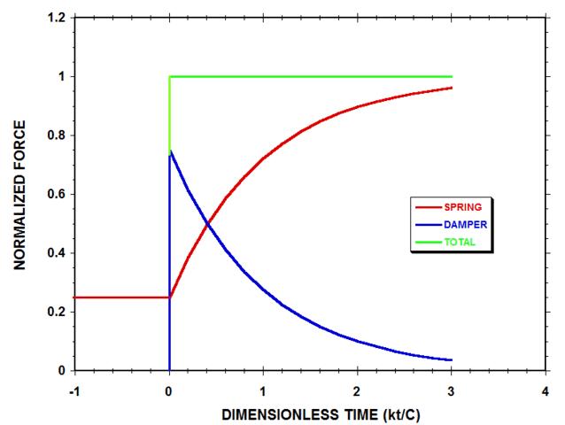 Length of Spring-Damper System vs Time