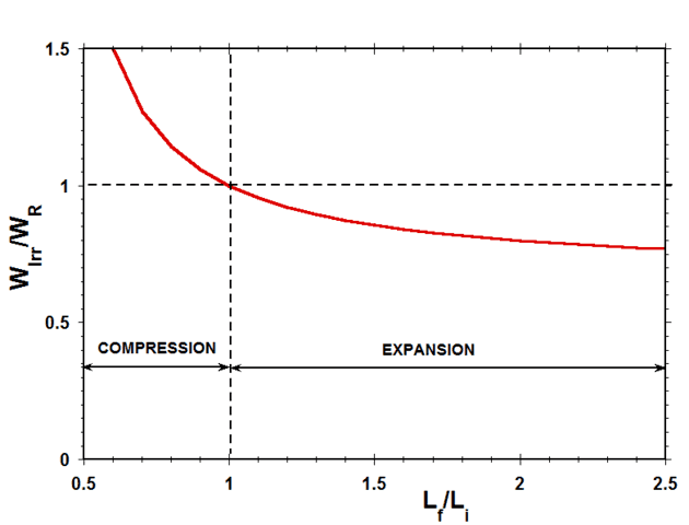 plot of the ratio ofthe irreversible work to the reversible work