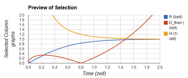 Relationship between Hubble value