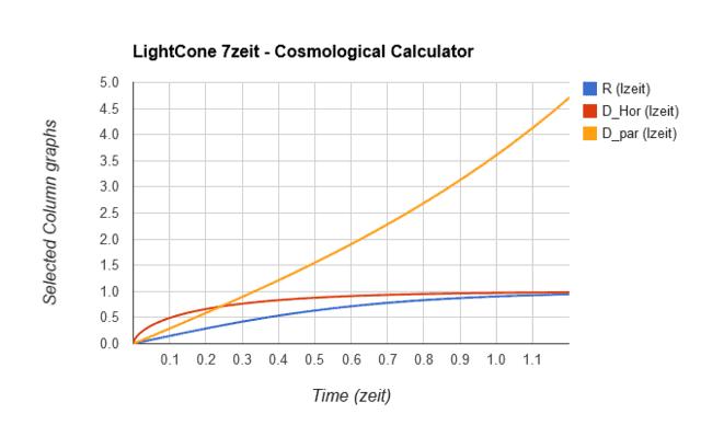 Cosmological horizon over time