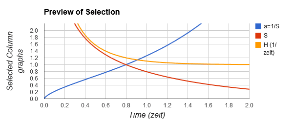 Fig: 2.1: Scale factor (a) , Stretch factor (S) and Hubble value (H) against time