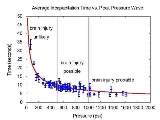 Figure showing links between ballistic pressure waves and traumatic brain injury.