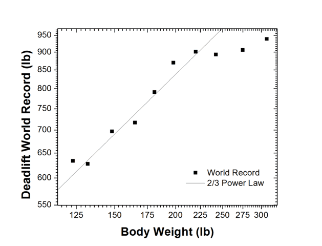 dead lift world record at different body weights