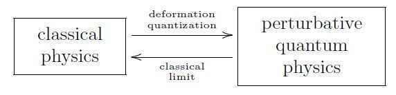 deformationquantization