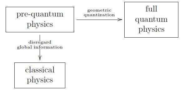 geometricquantization
