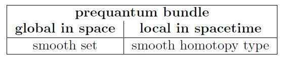 higherprequantumbundle