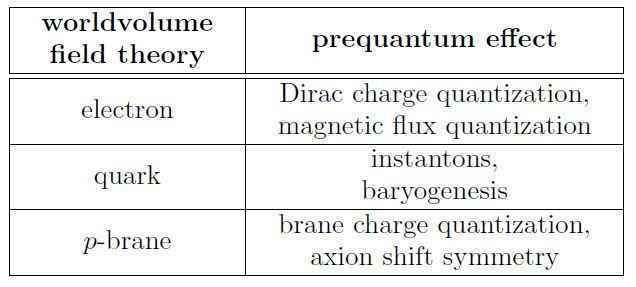prequantum aspects