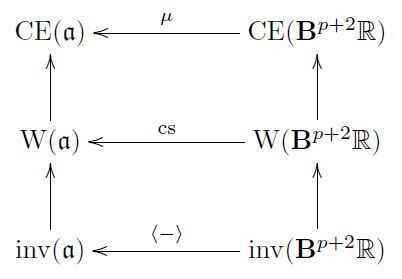 chernsimons element