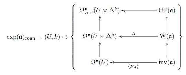 differentialintegrationofLinfinityalgebroid