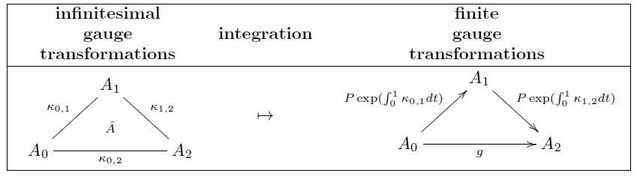 integratinginfinitesimalgaugetransformations