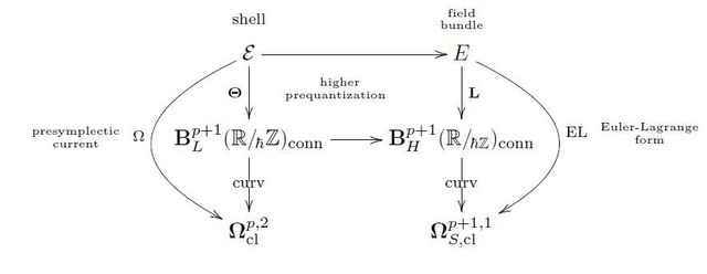localprequantization