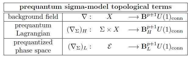 topological term gives prequantization