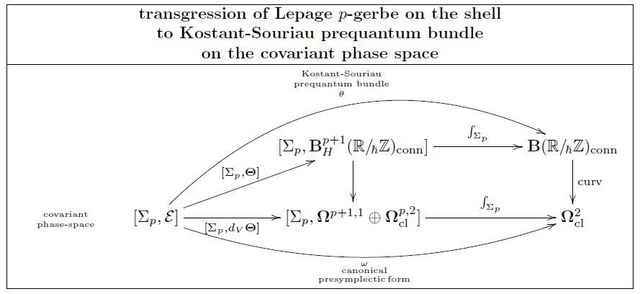transgression of lepage gerbe