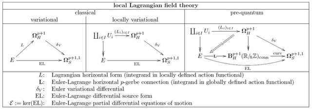 variationallocallyvariationalandprequantum