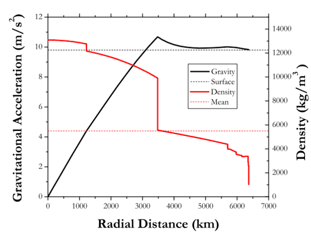 The density (red) and gravitational field (black) as a function of the distance from Earth's center