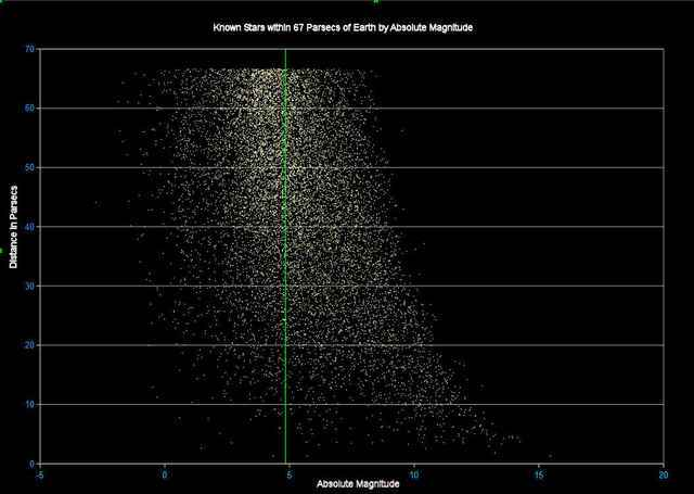Stars within 67 parsecs by Absolute Magnitude