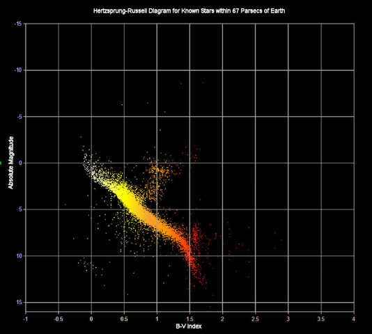 Hertzsprung_Russell diagram of stars within 67 parsecs