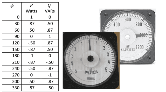 meter readngs