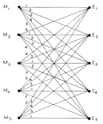 shannon diagram