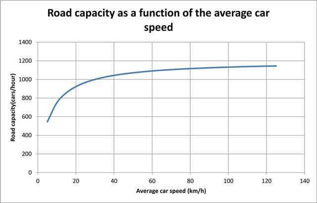 Road capacity as a function of queue speed