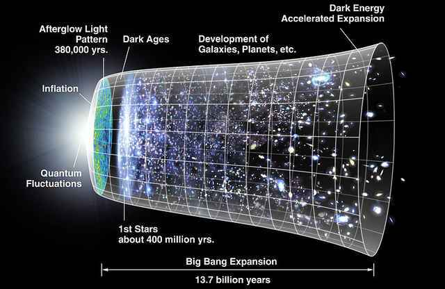 Big Bang Cosmology