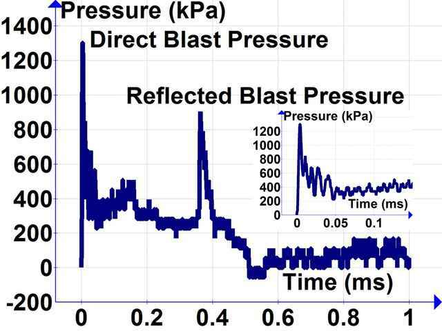 blast pressure chart