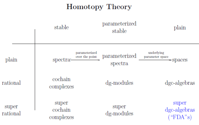 Homotopy theory table