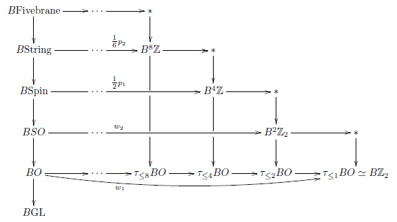 Whitehead tower of the stable orthogonal group