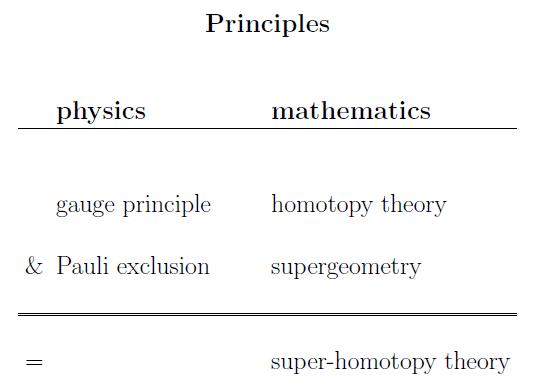 super homotopy theory