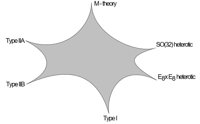 The types of string theory