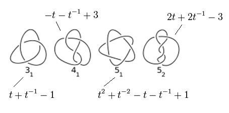 Alexander polynomials of the four simplest knots