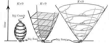 Space-time histories for Friedmann's cosmological models