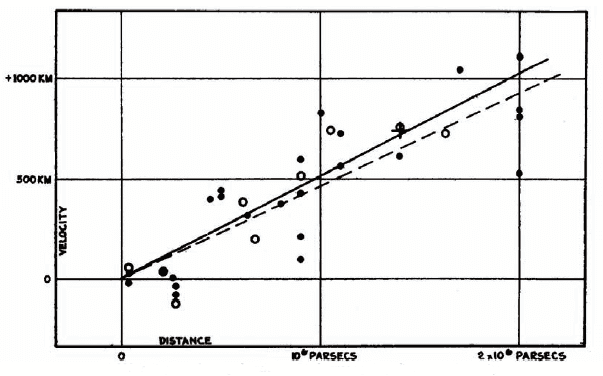 Hubble's graph of redshift versus distance