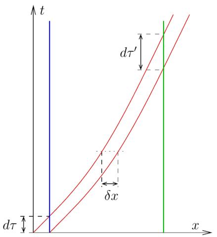 A representation of two consecutive light signals