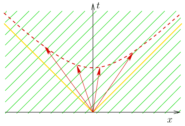 The level curves of the phase function