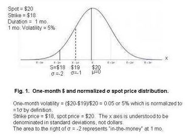 standard deviation one month