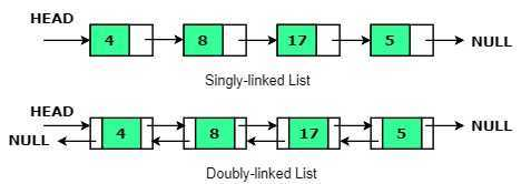 linked lists search operations