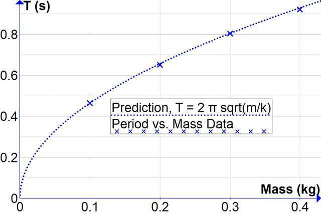 Period T vs. Mass Predictions and measured data for simple harmonic oscillator
