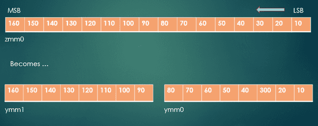 Fig. 2 - ZMM0 split into YMM0 and YMM1
