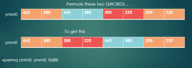 Fig. 4 - Permute the QWORDs at indexes 1 and 2