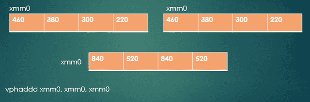 Fig. 5 - Horizontal addition of XMM registers
