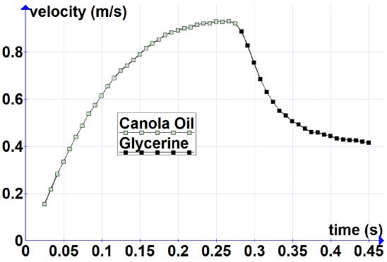 fluid velocity vs time