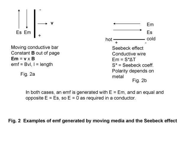 EMF generated by moving media and seebeck effect