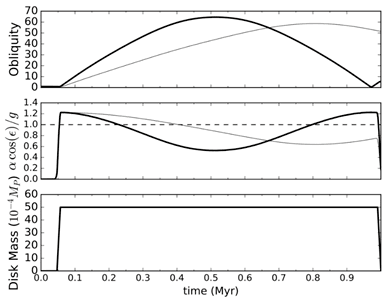 Figure 2: First model with a constant disk (bottom) showing changing obliquity (top) over one million years.
