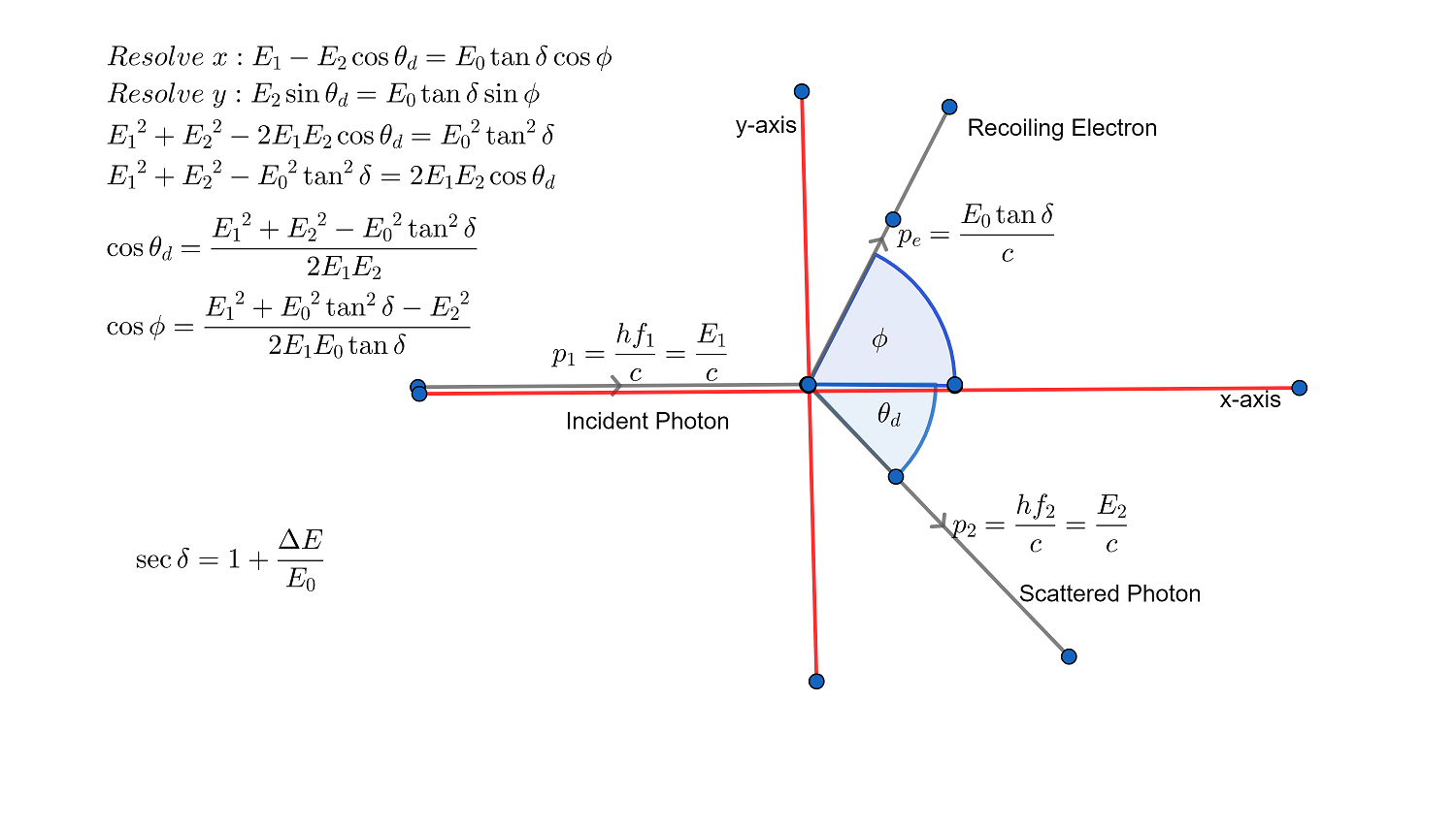 Anatomy Of Compton Scattering